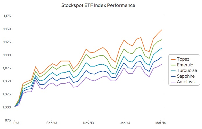 stockspot_march